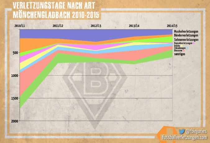 Alle Verletzungstage von Borussia Mönchengladbach nach Verletzungstyp. Insgesamt haben die Verletzungstage seit 2010 stark abgenommen, eine Dominanz eines bestimmten Verletzungstyps gibt es nicht.