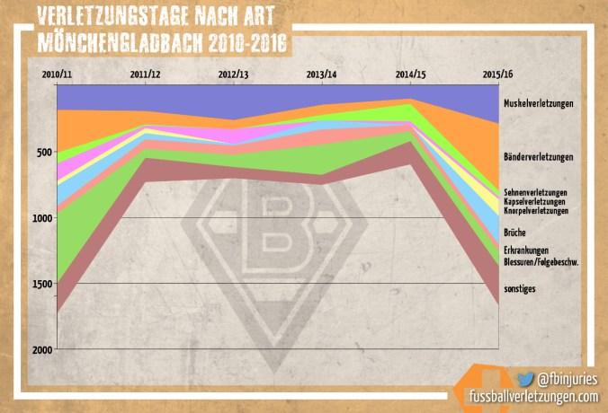 Grafik: Alle Verletzungstage von Borussia Mönchengladbach seit 2010 nach Verletzungstyp. Die Zahl der Bänderverletzungen hat 2015/16 stark zugenommen.