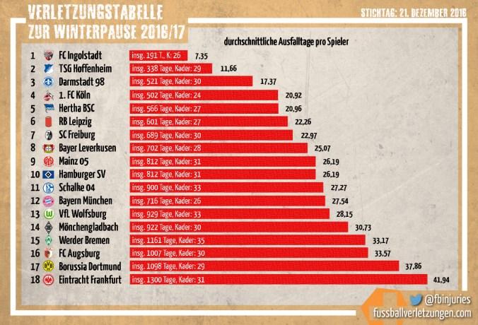 Grafik: Die Verletzungstabelle zur Bundesliga-Winterpause 2016/17. Ingolstadt schneidet am besten, Frankfurt am schlechtesten ab.