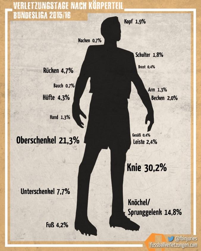 Grafik: Körperteile, die für die meisten Verletzungstage verantwortlich sind. Das Knie liegt vorne.