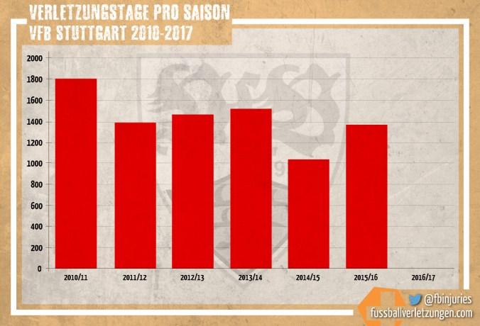 Grafik: Verletzungstage des VfB Stuttgart seit 2010/11. Die Kurve bleibt in etwa auf gleichem Niveau (+/- 1400 Tage).