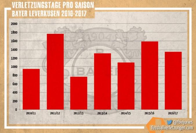 Grafik: Verletzungstage von Bayer Leverkusen seit 2010/11. Seit Jahren schwankt die Zahl konstant um ~1100 Tage, die Schwankungen selbst sind aber deutlich.