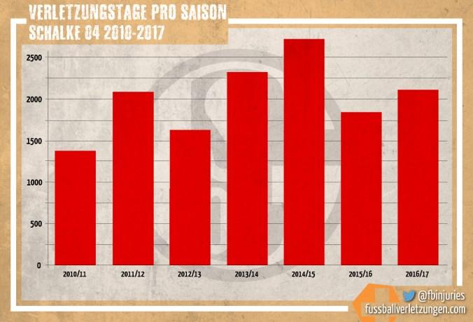Grafik: Verletzungstage von Schalke 04 seit 2010/11. Nach dem Höhepunkt 2014/15 (über 2500 Tage) und einer Verbesserung 2015/16, sind die Verletzungstage 2016/17 wieder auf über 2000 angestiegen.