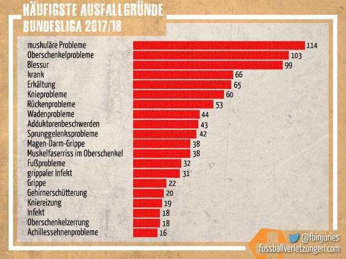 Grafik: Die häufigsten Ausfallgründe 2017/18. Am häufigsten waren muskuläre Probleme (114).