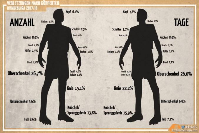 Die am häufigsten verletzten Körperteile. Der Oberschenkel ist sowohl nach Anzahl als auch nach entstandenen Ausfalltagen betroffen.
