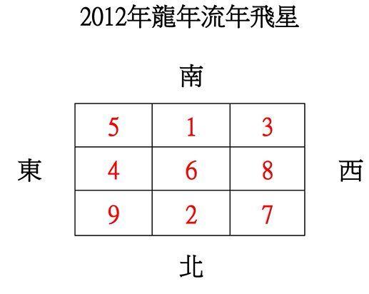 2012龍年流年飛星圖 – Feng Shui Beginner 裝修風水教學