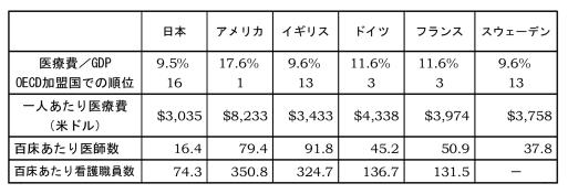 医療費国際比較