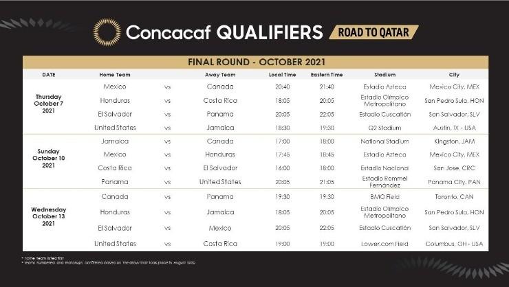 Playoffs de Concacaf: última ventana octagonal de octubre (Fuente: Concacaf)