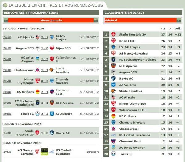 Resultados y clasificación tras la 14ª jornada de Ligue 2