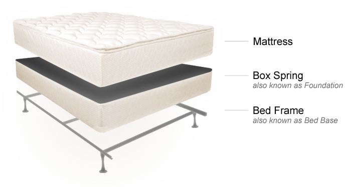 What Are The Mattress Set Components?