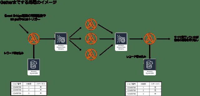 DynamoDBを管理テーブルに利用する図