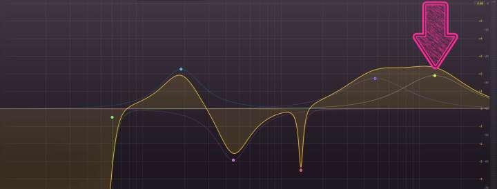 Equalização da voz - faixa entre 10000 e 16000 Hz