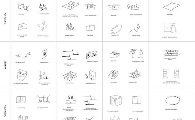 Unbind The School Future Architecture
