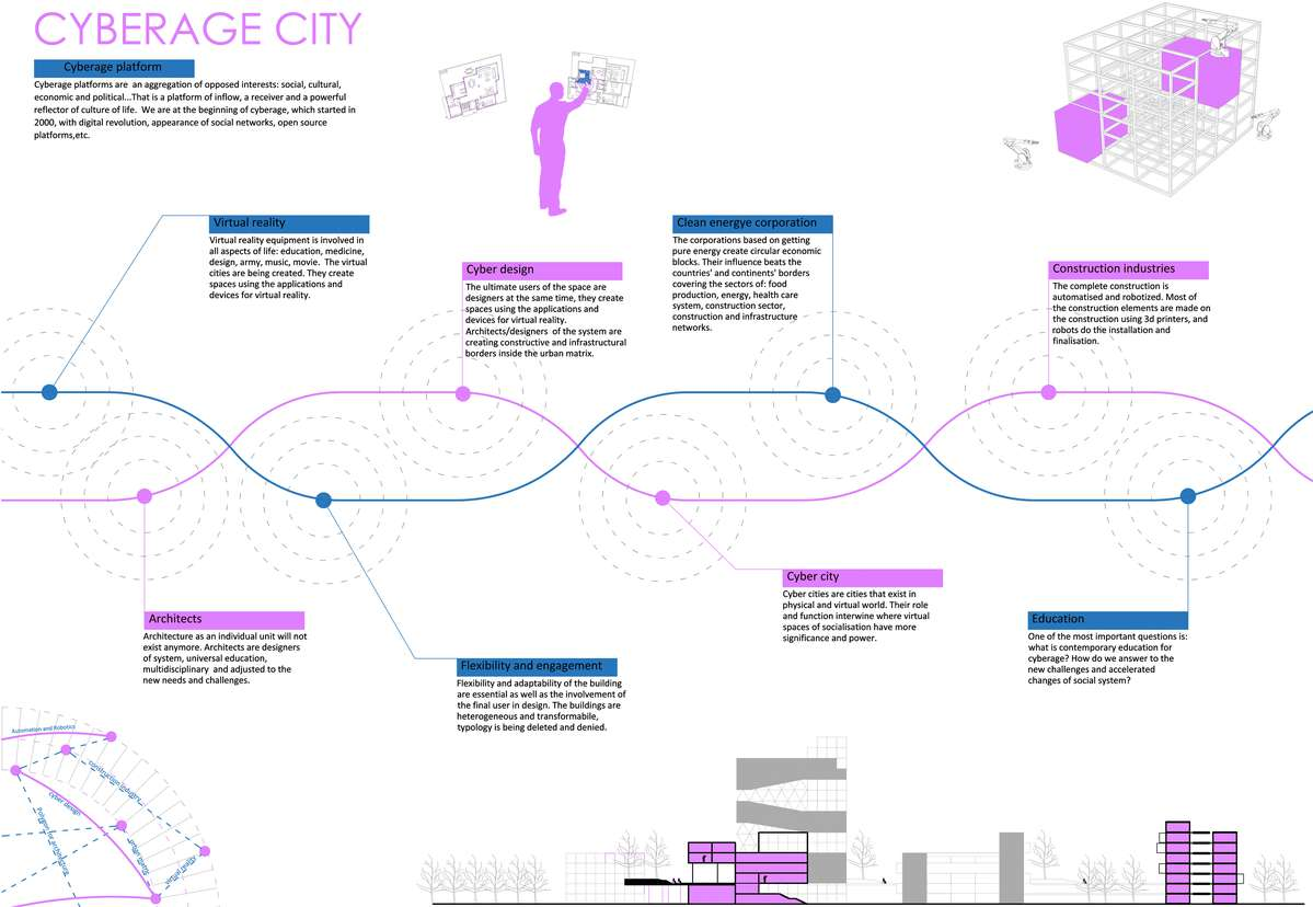 hight resolution of architects are creating constructive and infrastructural borders inside the urban matrix