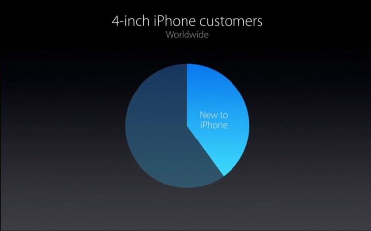consumo-iphone-se