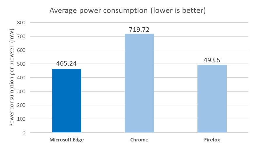 chrome-consumo-energia