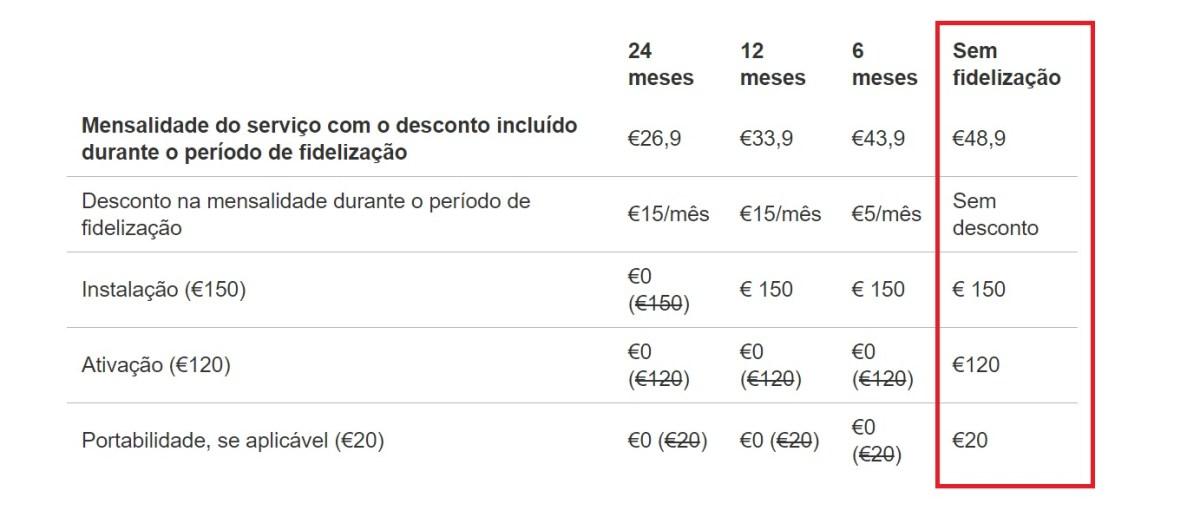 Vodafone tarifários sem fidelização