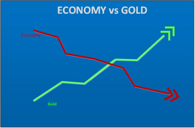 gold-recession-strategy