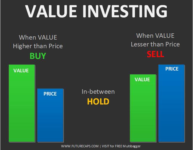 value investing india