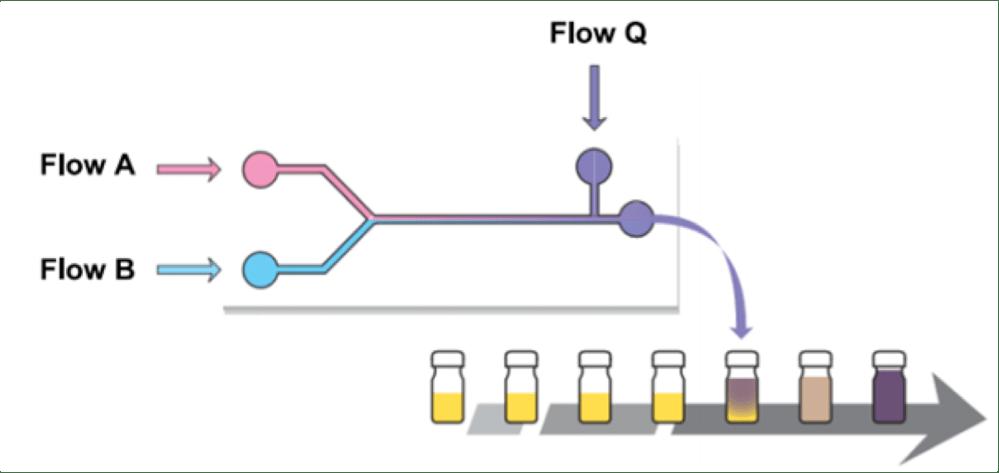 medium resolution of flow chemistry technology 2