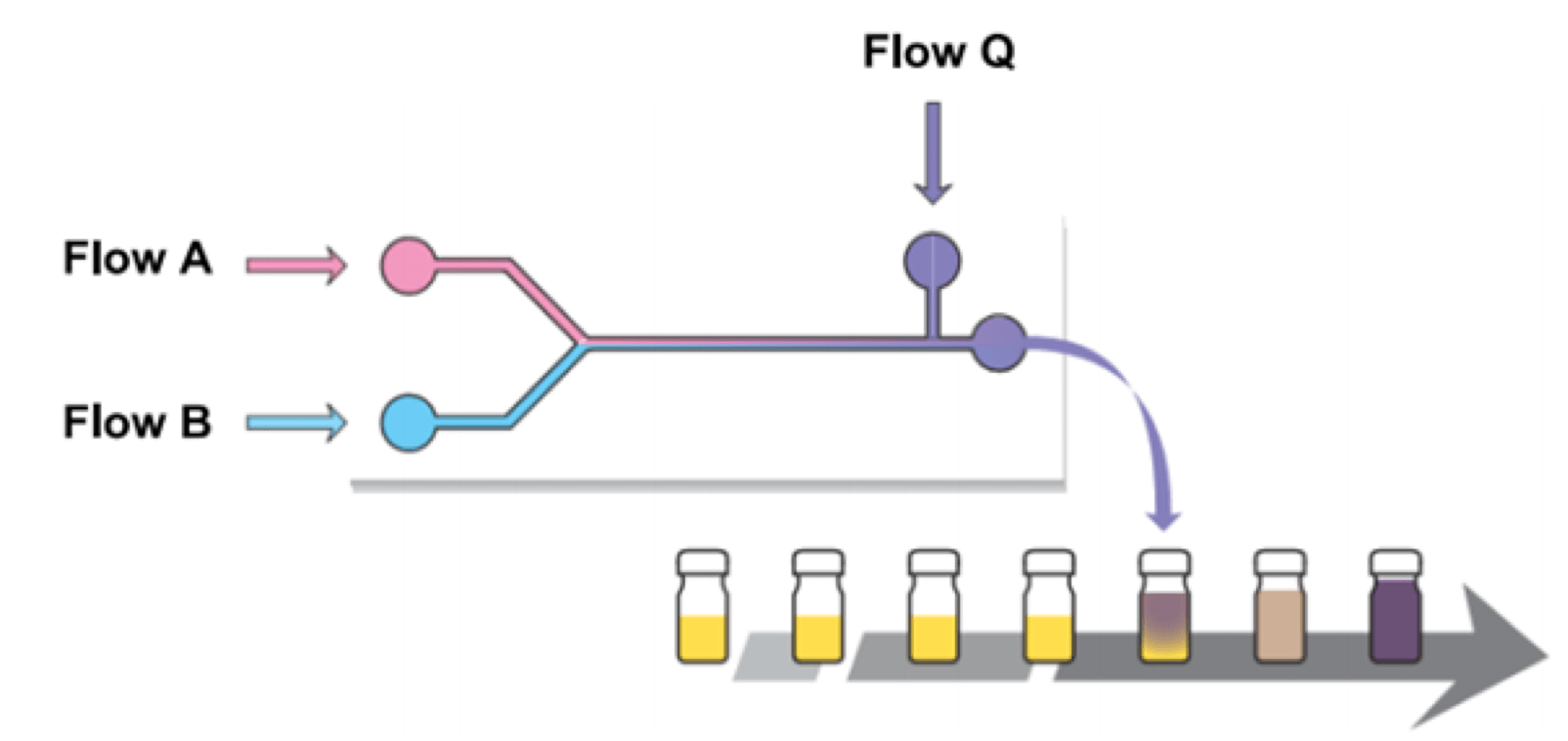 hight resolution of flow chemistry technology 2