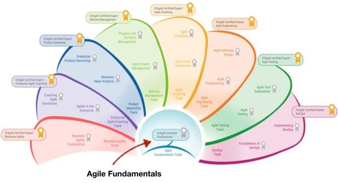 Agile Fundamentals in the ICAgile Learning Roadmap