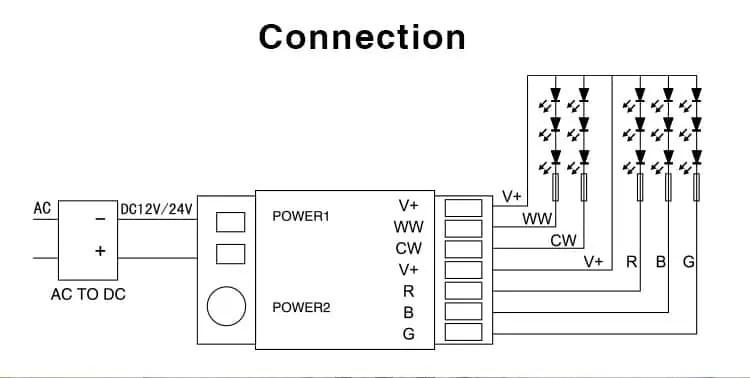 Mi-Light 2.4GHz RGB+CCT Strip Controller FUT039 LED
