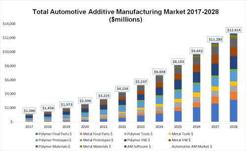 SmarTech Issues New Report On Automotive Additive Manufacturing Market, Sees $5.3 Billion Market In 2023
