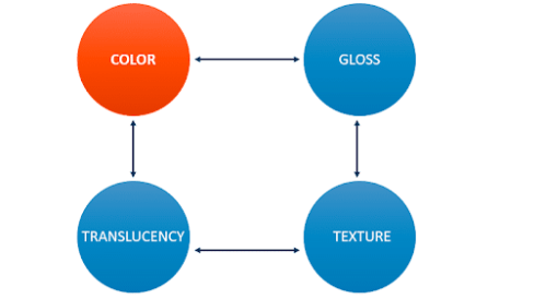 3D Printing in Full Color: An Introduction
