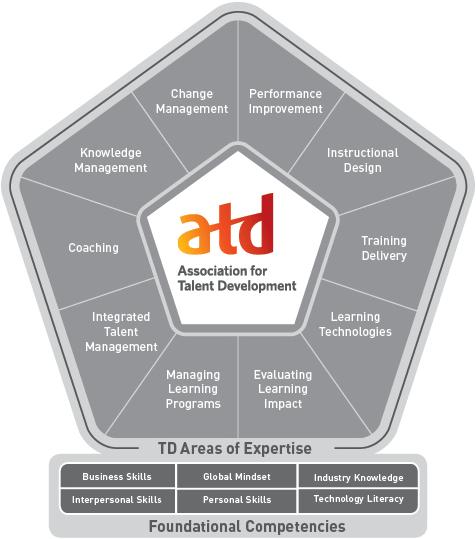 ATD kompetensmodell