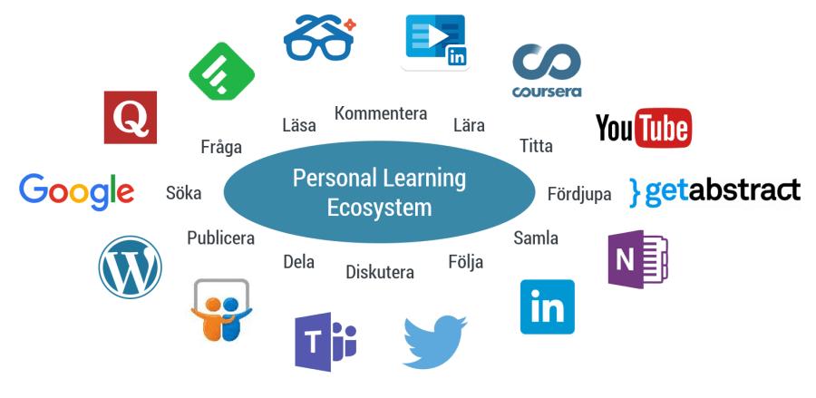 Personligt ekosystem för lärande