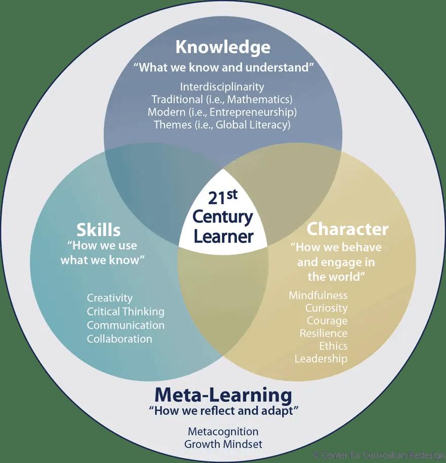 hight resolution of 21st century education