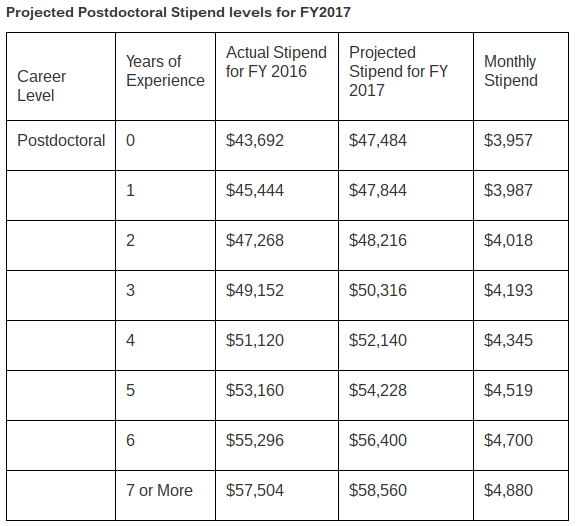NIH releases new postdoctoral stipend levels
