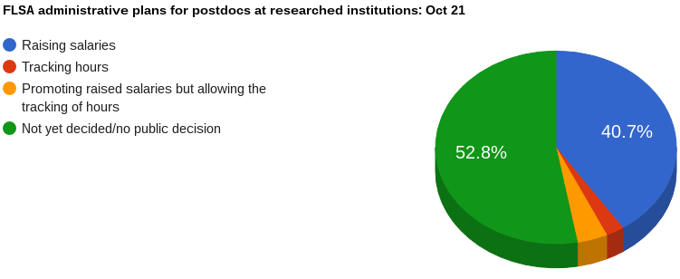 Percentage of  institutions (which we have checked) implementing various plans for FLSA Oct 21.
