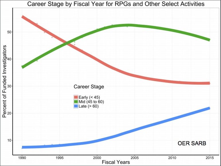 A Junior Researcher's Opinion on the NIH Grant Support Index (GSI)