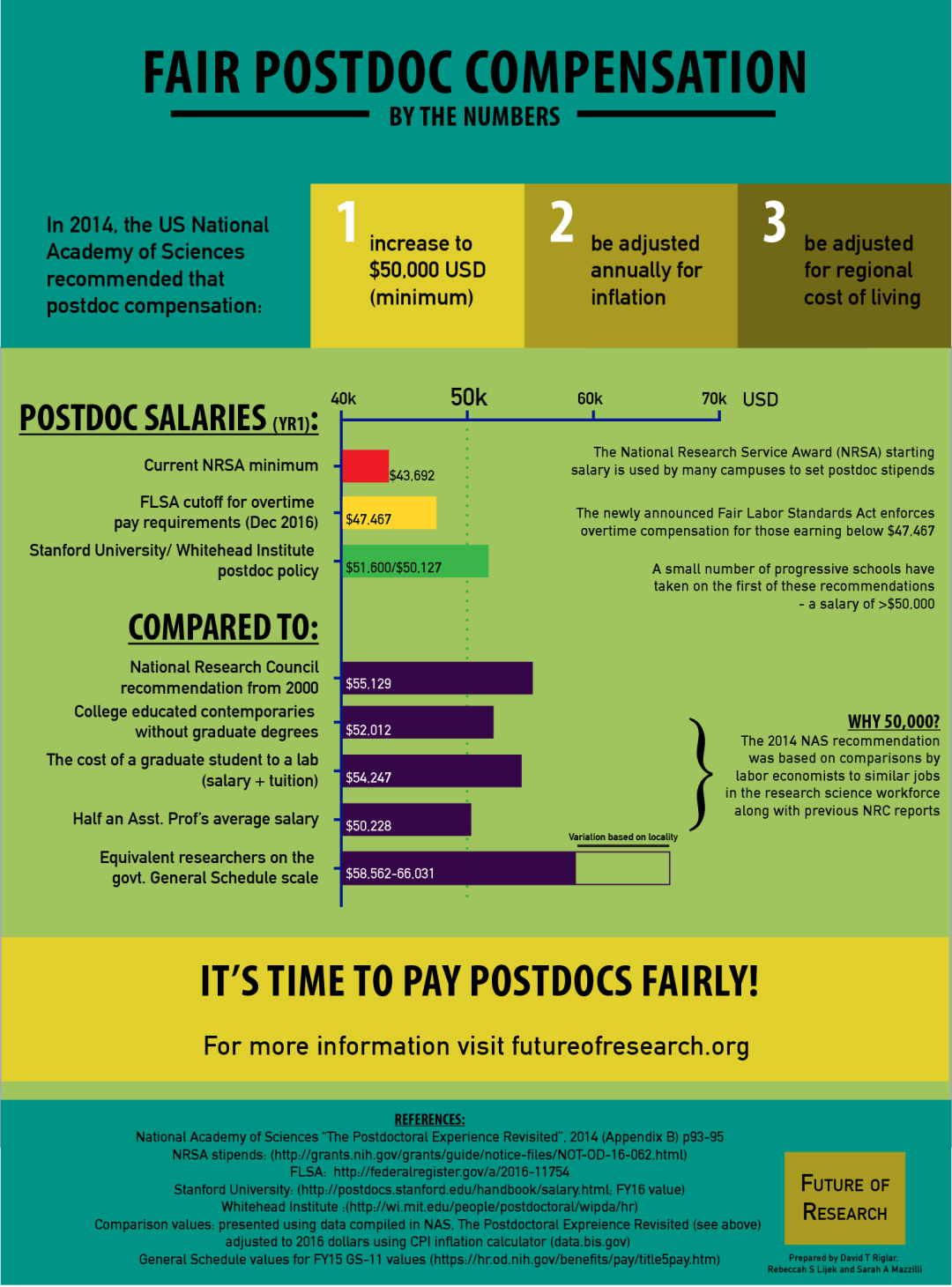 FLSA and Postdocs | Future of Research