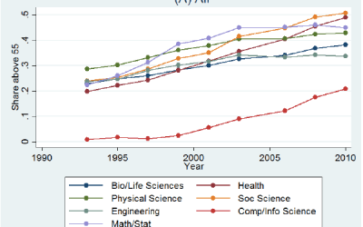The aging of the science and engineering workforce