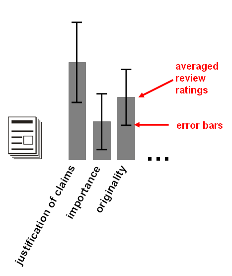 6_paper ratings with error bars