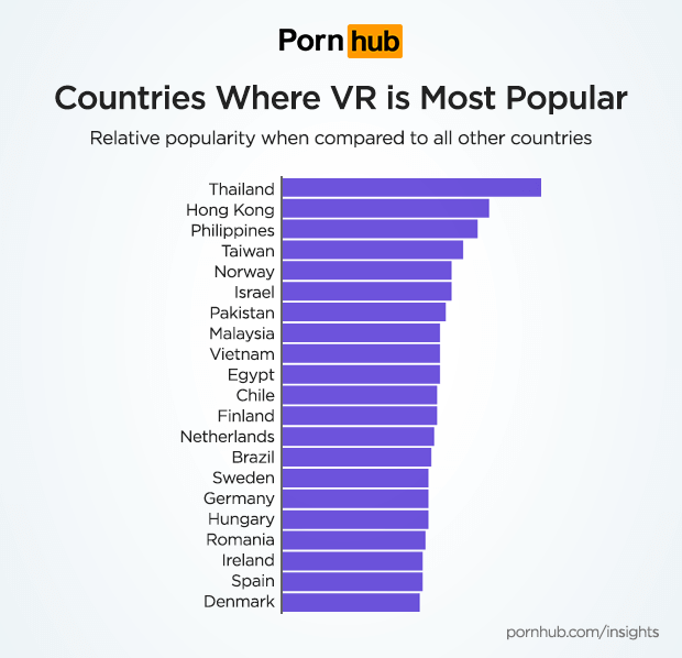 VR porn is most popular in Asian countries like Thailand and Hong Kong.