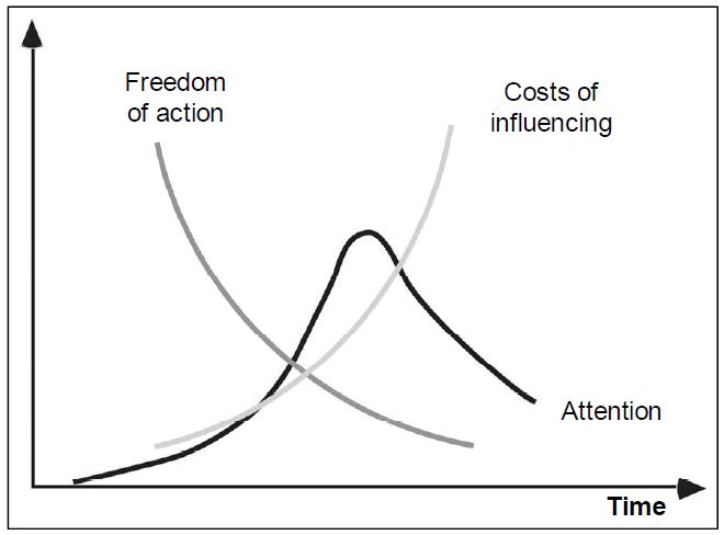 Ica's personal blog: Leadership (4)