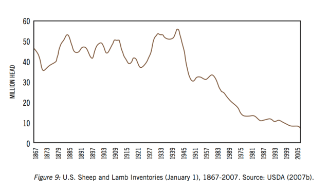 sheep decline