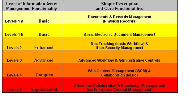 Levels of information asset management functionality