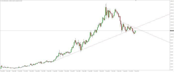 Gold USD mensuel 11 01 14