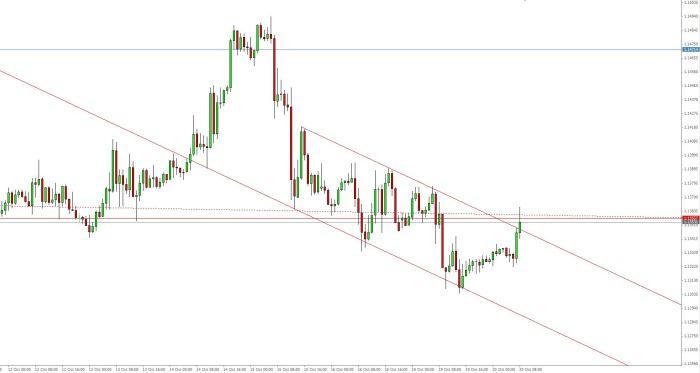 EUR USD 20 10 15 H1