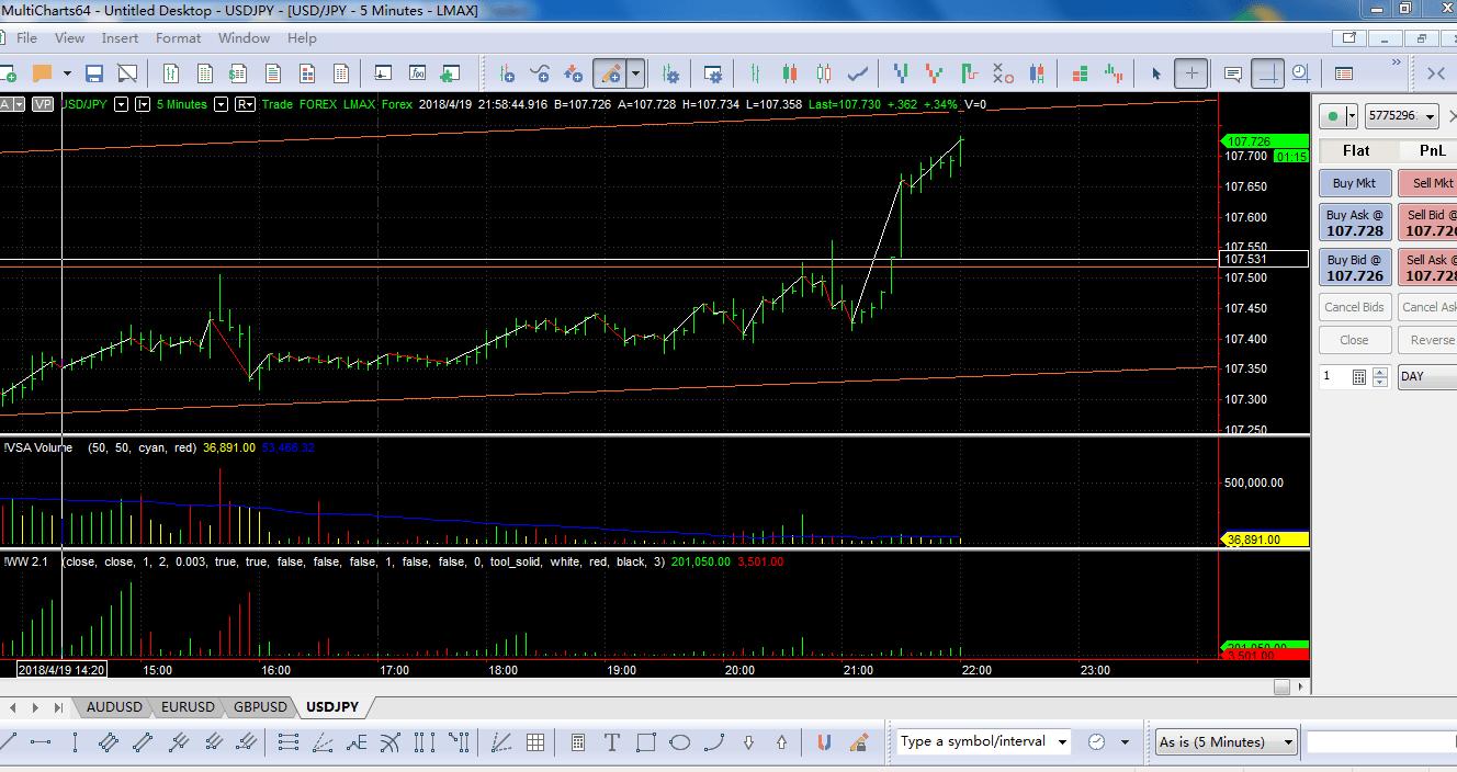 Lmax Multicharts data problem - futures io