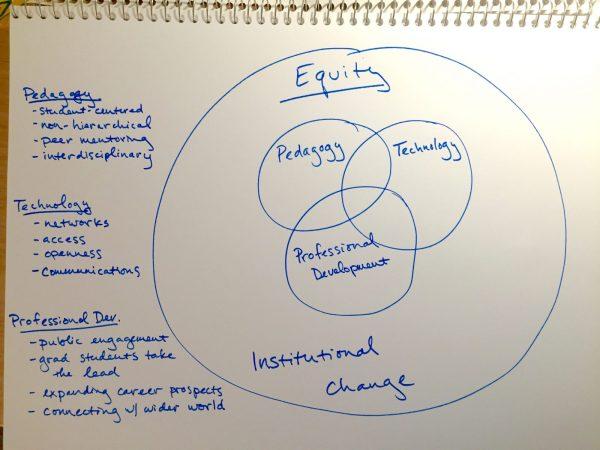 Sketch of three interlocking circles labeled Pedagogy, Technology, and Professional Development