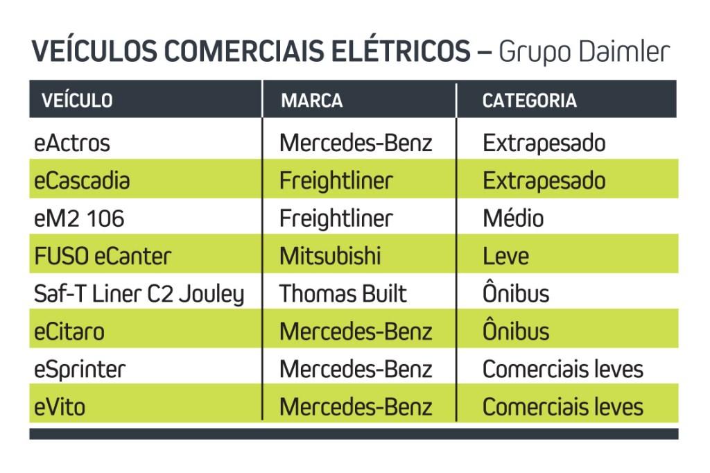 veículos elétricos do Grupo Daimler