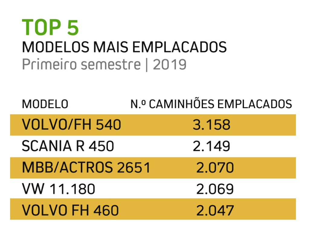 top five- venda de caminhões