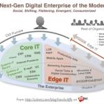 Transformation digitale, Quelle transformation digitale pour les RH ?, FutursTalents