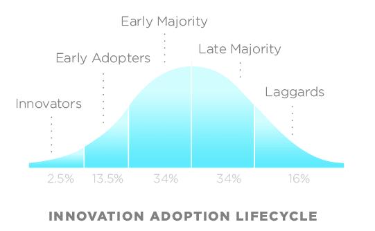Courbe d'adoption des innovations - FutursTalents